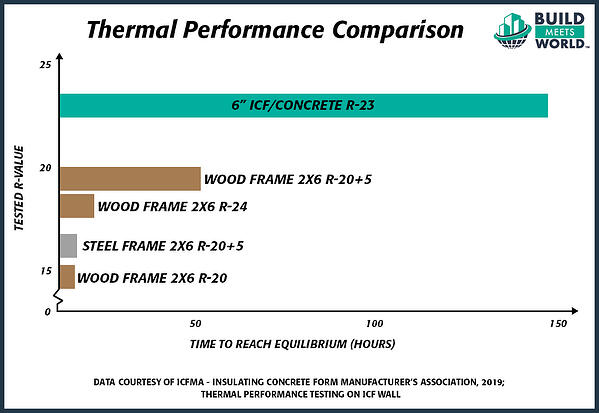 ICF Thermal Performance Comparison Graph