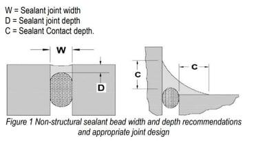 Sealant application diagram